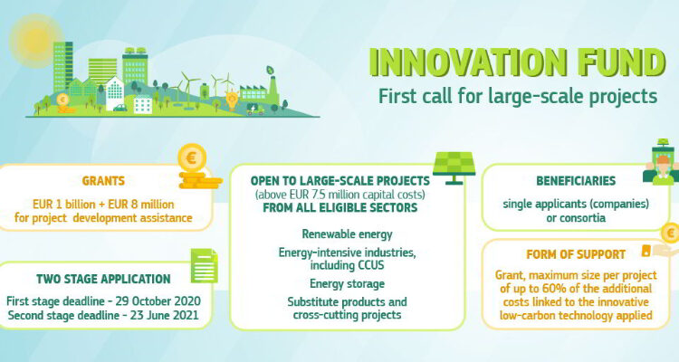 Europese Commissie lanceert eerste oproep ETS-innovatiefonds