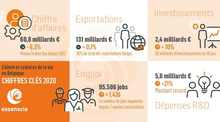 Crise du coronavirus : baisse importante du chiffre d'affaires mais 1500 emplois supplémentaires et des investissements records dans le secteur de la chimie et pharma