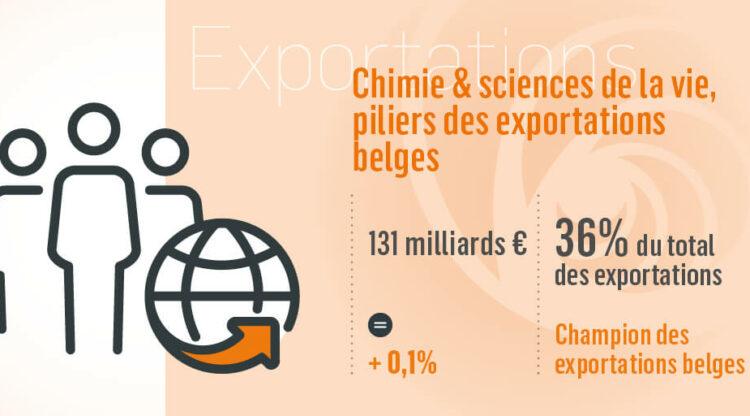 Chiffres clés en détail : plus d'un tiers des exportations belges sont des produits chimiques et pharmaceutiques