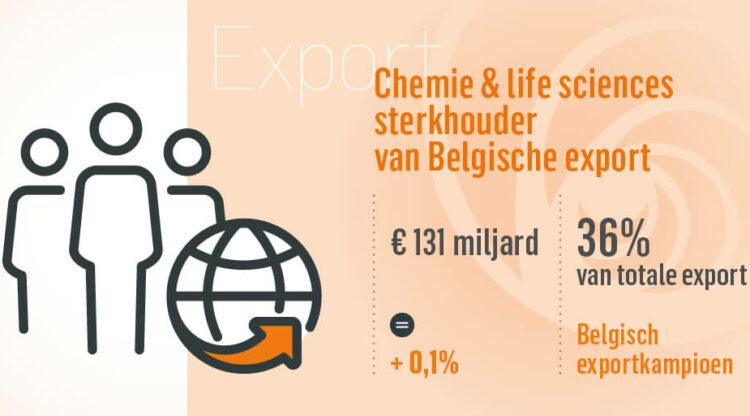 Kerncijfers in detail: ruim een derde van wat België uitvoert, zijn chemie- en farmaproducten